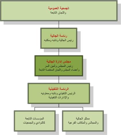 الهيكل التنظيمي للجالية